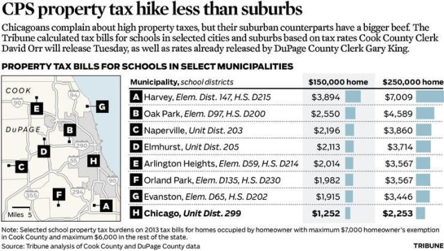ct-met-0625-chicago-school-property-taxes-gfc-eps-20130624